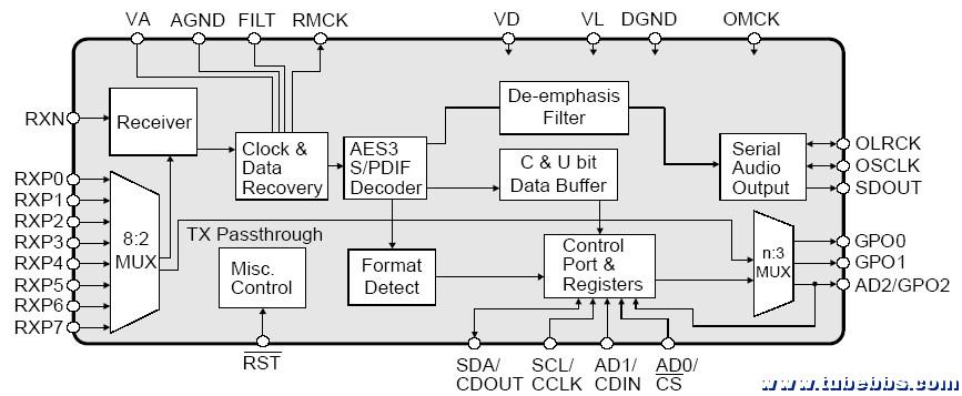 硬件相关 电子技术 → ad1955解码器设计流程图