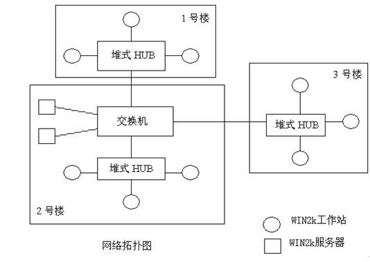 公司局域网组建方案典型案例