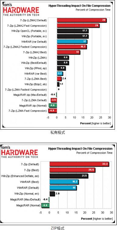 gicRAR WinRAR WinZip四大压缩软件评测