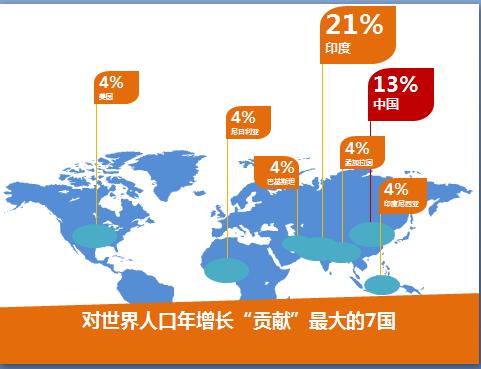 世界人口日主题PPT模板下载